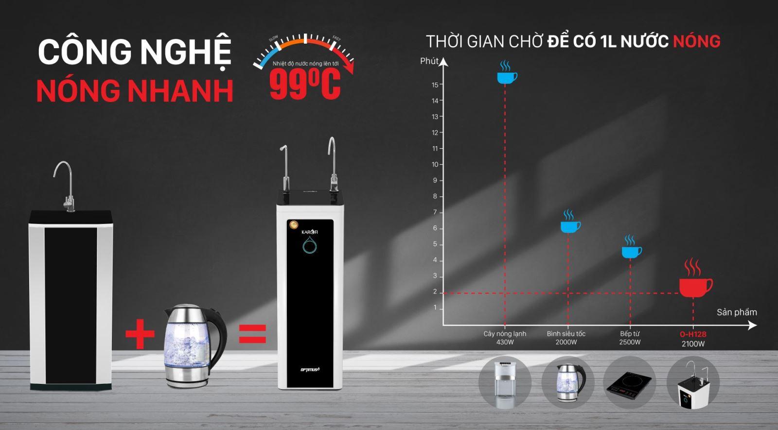 công nghệ làm nóng nhanh trong máy lọc nước Karofi O-H128